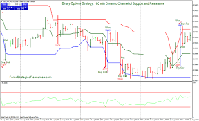 Charting And Technical Analysis Trading Binary Options