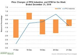 Ppg Organizational Chart Update Ppg Industries Executive Moves Market Realist