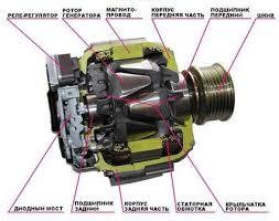 отчет по практике автомобили Схема автомобильного генератора