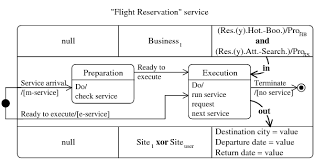 Service Chart Diagram Execution Site Note In Table 3
