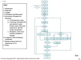 Itil Request Fulfillment Process Flow Chart Itil Process Framework__rowe 40