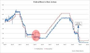 Fed Funds Rate Chart Over Ten Years Since The Federal Reserve Has Increased