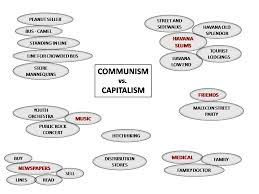Communism Pros And Cons Chart Take 2 Cuban Communism Footage For Student Use