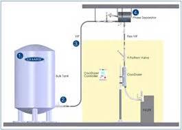 Chart Liquid Cylinders Liquid Nitrogen Dosing Chart Industries