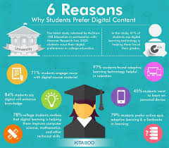 Technology And Education Top 6 Reasons Why Students Prefer Digital Content E