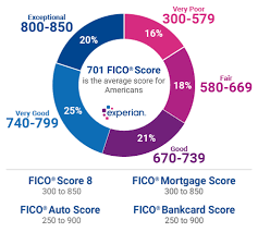 Fico Score 9 Chart What Are The Different Credit Score Ranges Experian