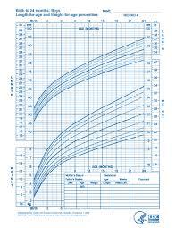 Breast Feeding Growth Chart Pregnancy Weight Chart By Week