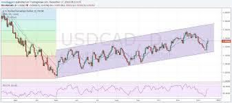 Canadian Dollar Charts Segwit2x Countdown