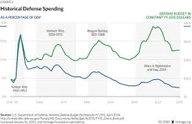Defense Budget Chart The History Of Defense Spending In One Chart