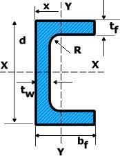 Aluminum Channel Chart Aluminum Extrusions Aluminum C Channel Sizes