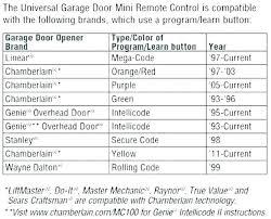reprogram genie garage door keypad keypad door opener overhead garage picture how to reprogram genie garage