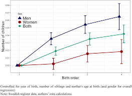 Birth Order Characteristics Chart How Does Birth Order And Number Of Siblings Affect Fertility