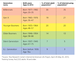 List Of Generations Chart The Biggest Challenge For Human Resources In 2014 Hraba