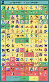 Pokemon Go Buddy Km Chart Buddy Distance Chart Pokemon Pokemon Go Cheats Pokemon