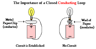 requirements of a circuit an understanding of this first requirement of an electric circuit it becomes clear what is happening when an incandescent light bulb in a table lamp