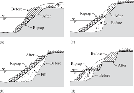 Design Of Riprap Revetment Riverbank Protection Chapter 9 River Mechanics