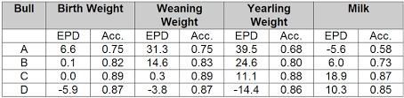 Angus Weight Chart How To Read And How To Use Epds
