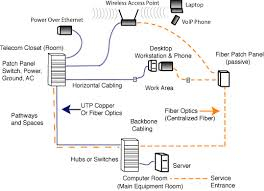the foa reference for fiber optics fiber optics in premises lan architecture