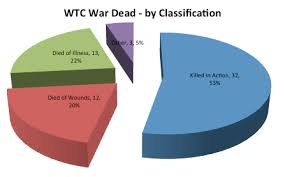 60 Deaths Ww1 Wtc Roll Call Of The Fallen 1914 1918