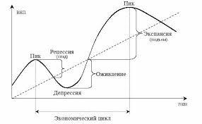 Теория экономического роста и экономического цикла А также другие работы которые могут Вас заинтересовать