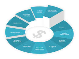 Medical Billing Revenue Cycle Management Flow Chart Understanding The Healthcare Practice Revenue Cycle
