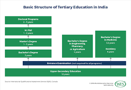 Flow Chart Of Parliament Of India Education In India