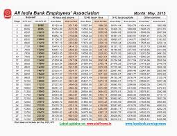th bipartite settlement arrears charts gross salary gross arrears chart sub staff