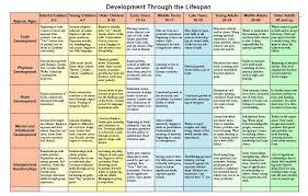 Chart Of Development Across The Lifespan Social Work Exam