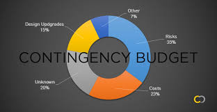 Construction Budgeting 7 Things You Need To Know About Contingency Budgets