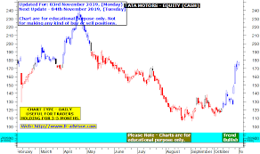 Tata Motors Share Price Target Using Best Technical Charts