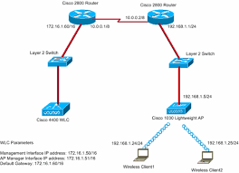 remote edge ap (reap) with lightweight aps and wireless lan wired home network setup at Wireless Network Configuration Diagram