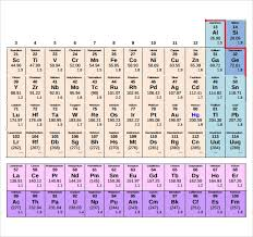 Atomic Number Chart Of Elements Sample Element Chart Template 9 Free Documents In Pdf Word