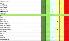 Alkaline Food Chart Mayo Clinic Facebook Lay Chart