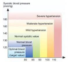 World Health Organization Blood Pressure Chart Omron Jpn 1 Fully Automatic Digital Blood Pressure Monitor With Intellisense Technology For Most Accurate Measurement