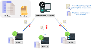 Ansible Tutorial Learn Ansible From Experts Intellipaat Blog