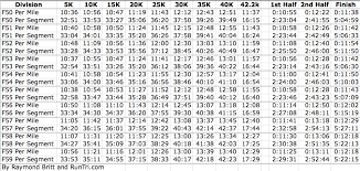 5k Mile Splits Chart Chicago Marathon Race Data Pace Charts Every 5k Runtri
