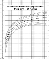 Infant Head Growth Chart 33 Complete Growth Chart For Head Circumference