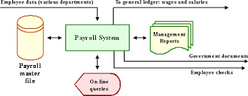 office automated system. Management Information System Atlantic International University Diagram Of Office Automation Automated N