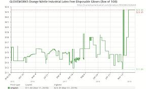 Nitrile Price Chart Ammex Gwon48100 Bx Nitrile Gloves Gloveworks