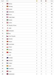 Winter Olympics 2018 Medal Table How Does It Work And