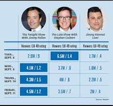 Jimmy Fallon Fends Off Stephen Colbert In Late Night Ratings