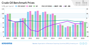 Crude Oil Price Chart 2008 To 2011 Opec Crude Oil Prices Knoema Com