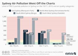 Off The Charts Chart Sydney Air Pollution Went Off The Charts Statista