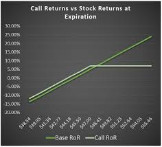 Covered Call Chart Covered Calls A Step By Step Guide With Examples