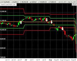 Dubli Stock Chart Bank Nifty Future Buy Sell Signals Free Intraday Tips