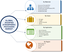 Global Modified Atmospheric Packaging Market Research Report