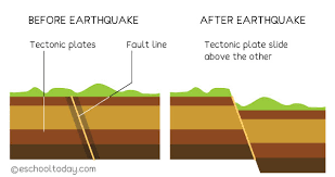 A stupid term used by advertising minecraft youtubers which means that they don't swear, but will do stuff that is definitely not kid friendly. What Is An Earthquake Eschooltoday
