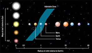 sample essay the solar system earth and space science  earth is the only planet in our solar system that falls in a range of temperature size and atmospheric thickness that allows for liquid