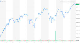 Yahoo Finance Dow Jones Chart Dow Ignores Pricing In Us China Phase 2 Trade Deal Fallout