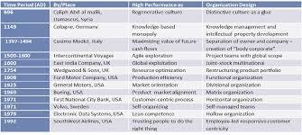 Designing A High Performance Organization